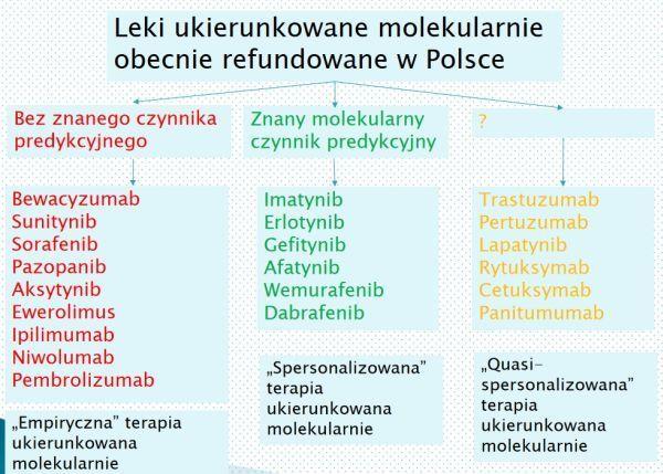 leki ukierunkowane molekularnie refundowane w Polsce
