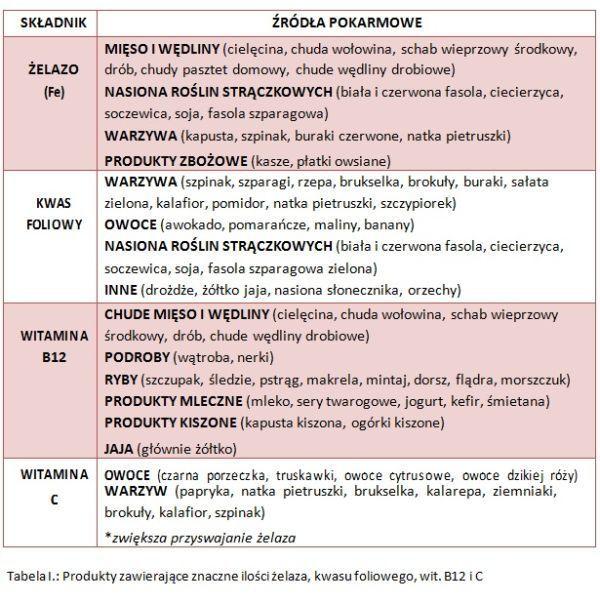dieta na poprawę wyników krwi