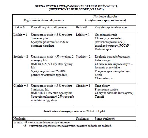 test stanu odżywienia pacjenta NRS 2002