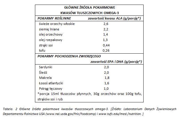 zrodla kwasow tluszczowych omega3