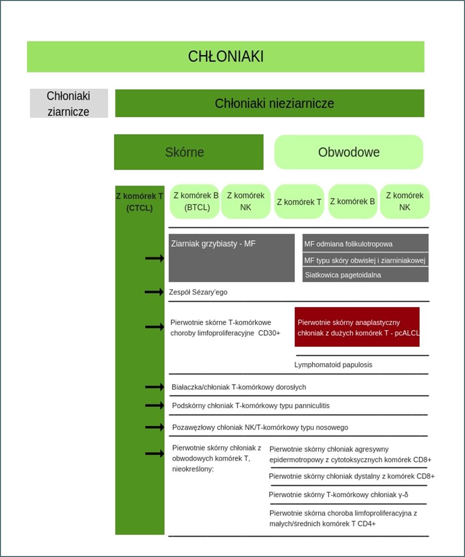 CTCL chłoniak skórny