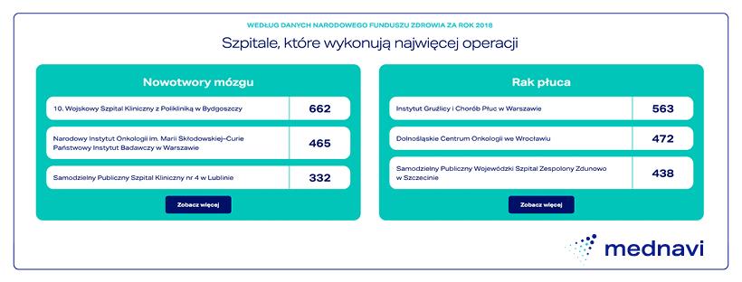 ranking szpitali wykonujących operacje